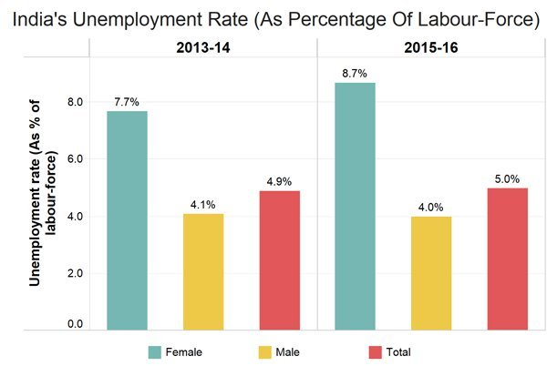 Unemployment Survey In India Article Of The Day 11 Feb 2019